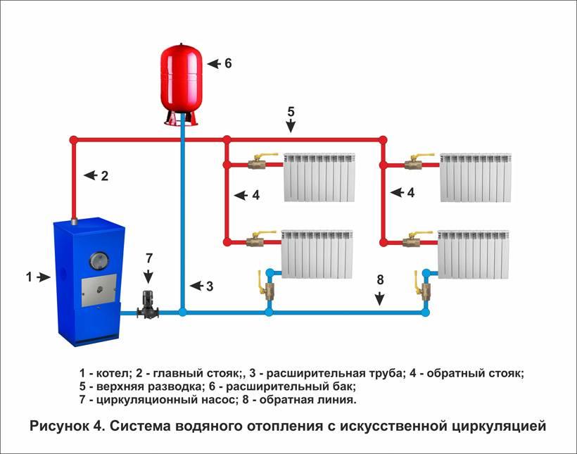 Расширительный бак для отопления (73 фото):  установка бачка закрытого типа, объем и давление в системе, где ставить и схема подключения
