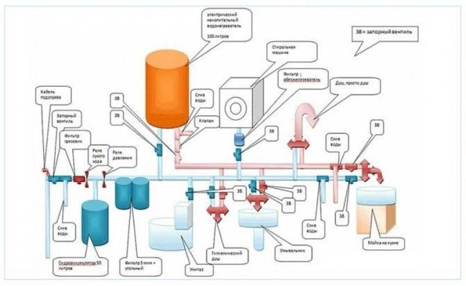 Минимальный, максимальный и оптимальный напор воды в водопроводе