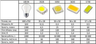 Обзор и сравнение светодиодных ламп разных производителей
