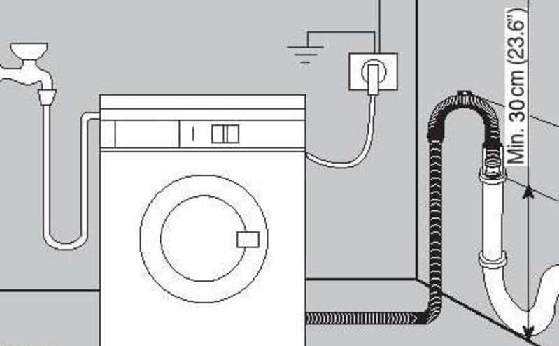 Шланг для стиральной машины – как правильно установить? + видео / vantazer.ru – информационный портал о ремонте, отделке и обустройстве ванных комнат