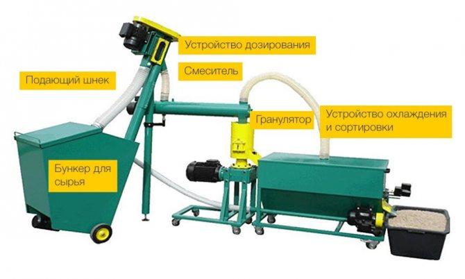 Оборудование для мини-производства топливных пеллет: описание, технология изготовления гранул, рентабельность