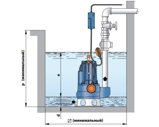 Фекальный насос для откачки канализации: типы, выбор, расчет