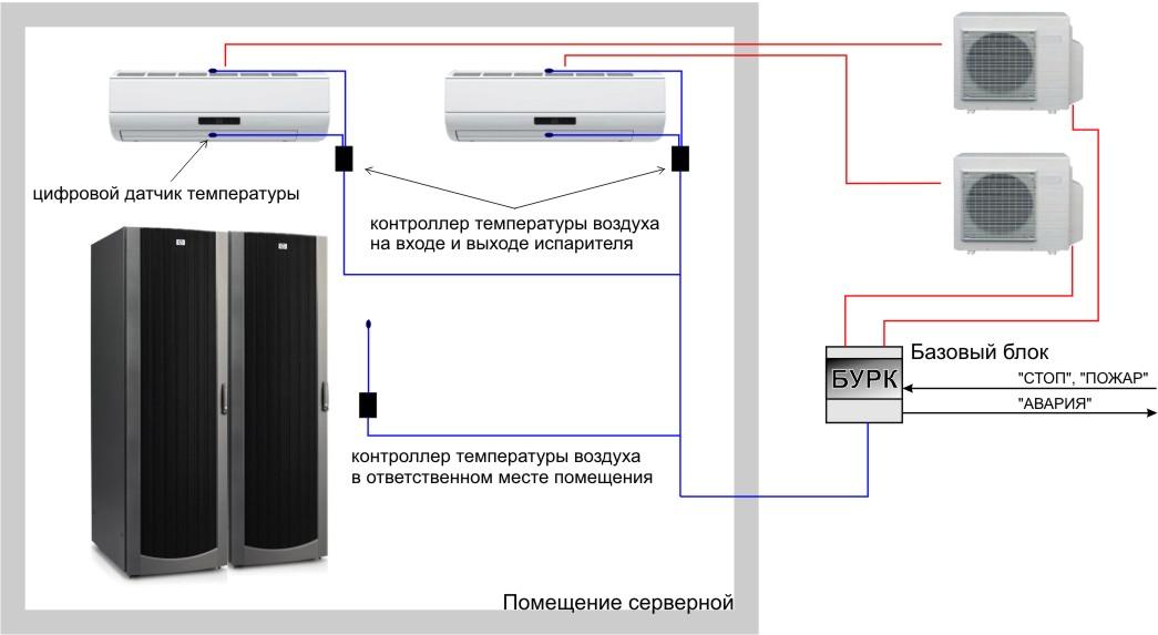 Блок управления ротацией кондиционеров для серверных