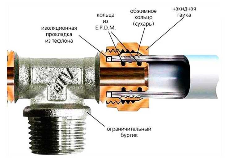 Пресс-фитинги для металлопластика: использование пресс-фитингов, их сравнительные характеристики и цены