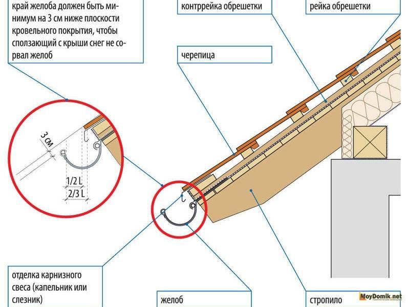 Последовательность монтажа водостоков – установка пошагово