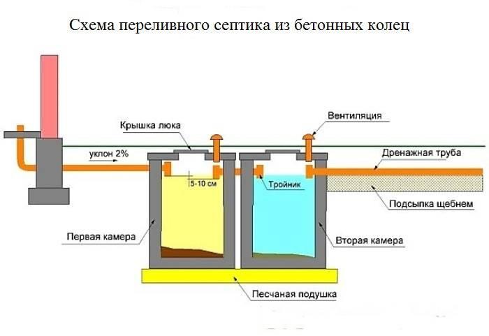 Смотровой колодец: конструкция, установка