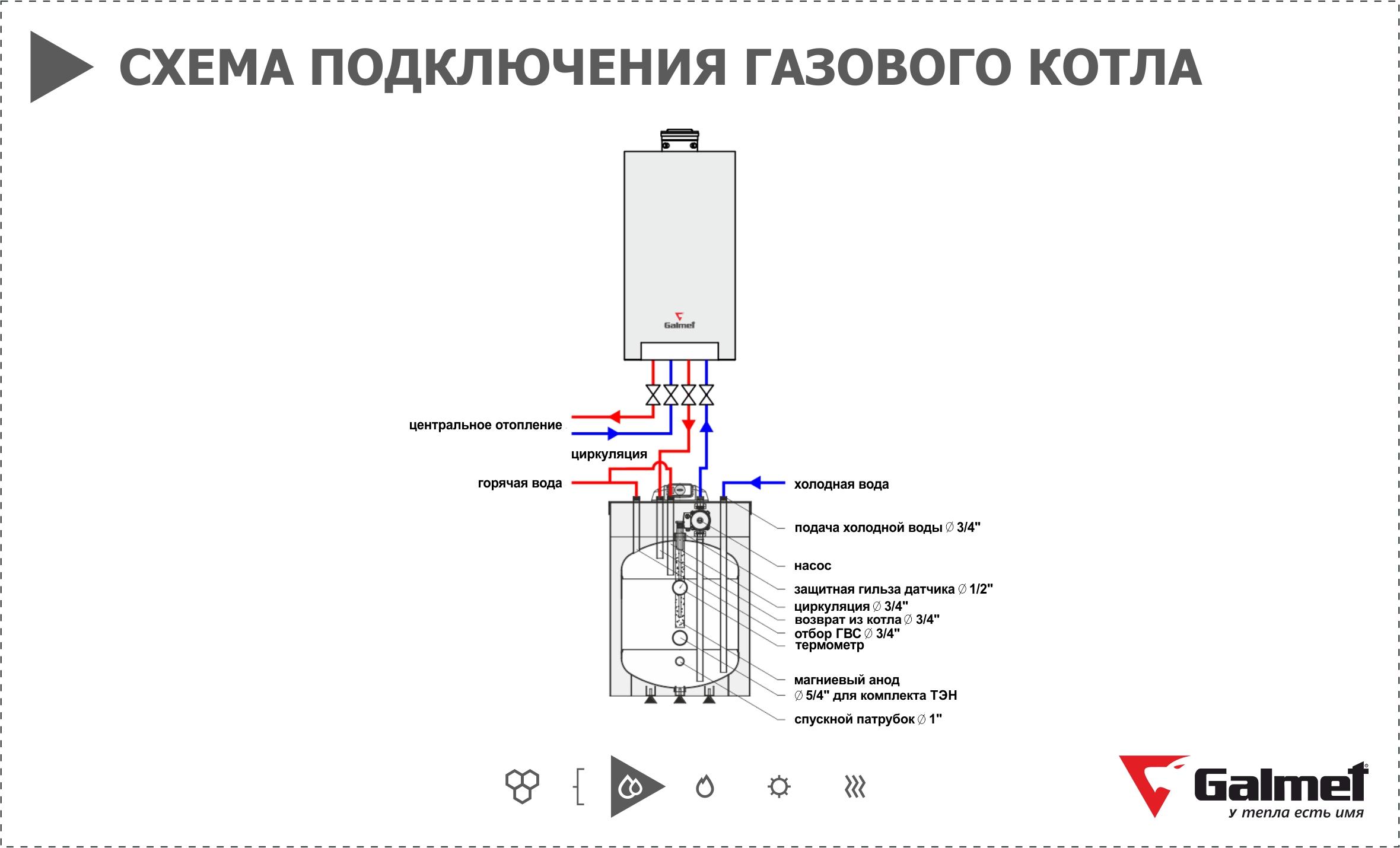 Газовый котел со встроенным бойлером - одноконтурные и двухконтурные