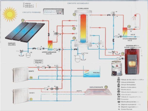 Солнечные системы отопления: разбор технологий обустройства отопления на базе гелиосистем