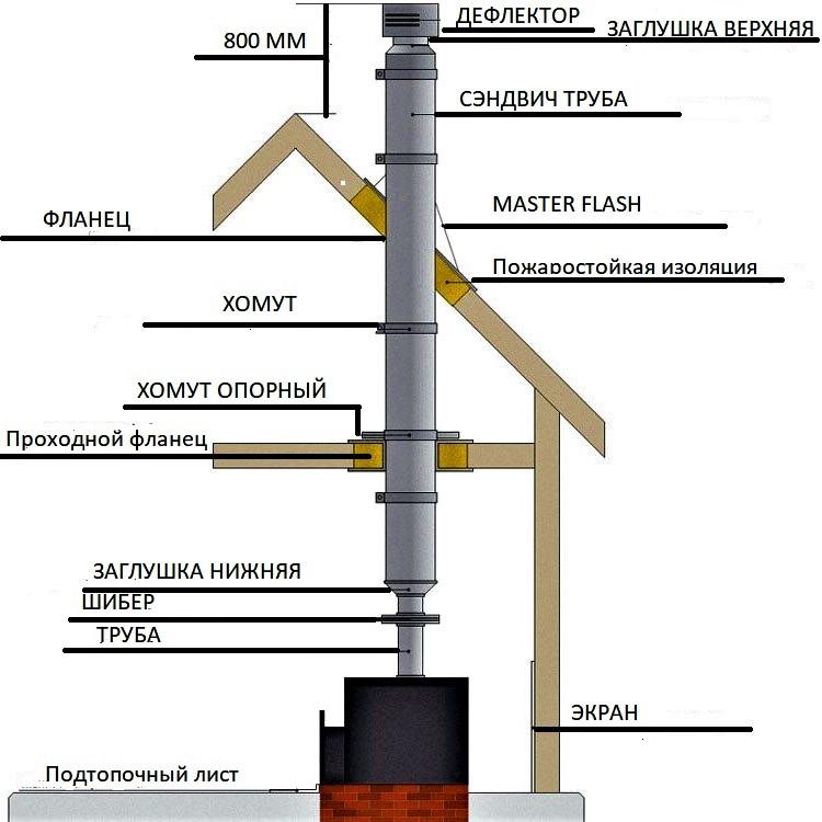 Монтаж дымохода из сэндвич труб через крышу пошаговая инструкция по монтажу  дымохода из сэндвич труб через помещения, перекрытия и крышу