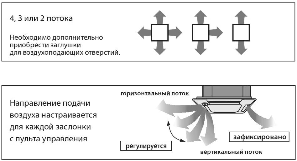 Кассетная сплит-система: принцип работы, плюсы и минусы такой техники + особенности монтажа