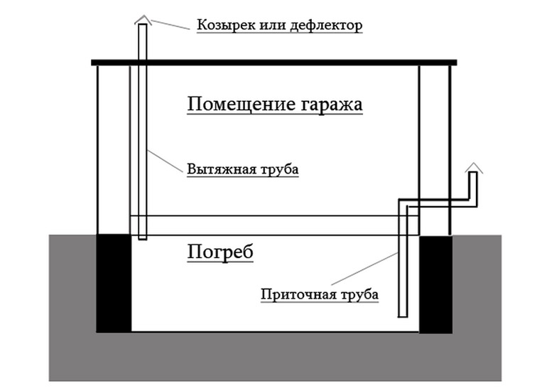 Вентиляция в гараже: естественная, приточная и принудительная, а также их правильное устройство, нормы, расчет и схемы