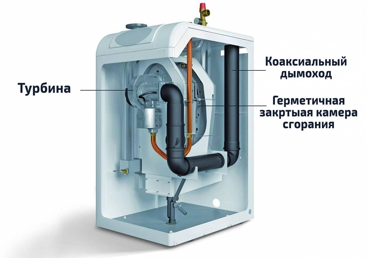 Газовый котел двухконтурный турбированный настенный
