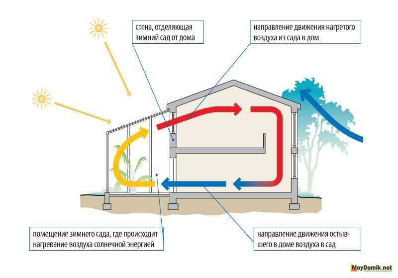 Отопление дома с помощью гелиосистемы