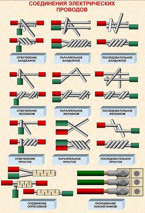 Правильное соединение многожильного и одножильного провода