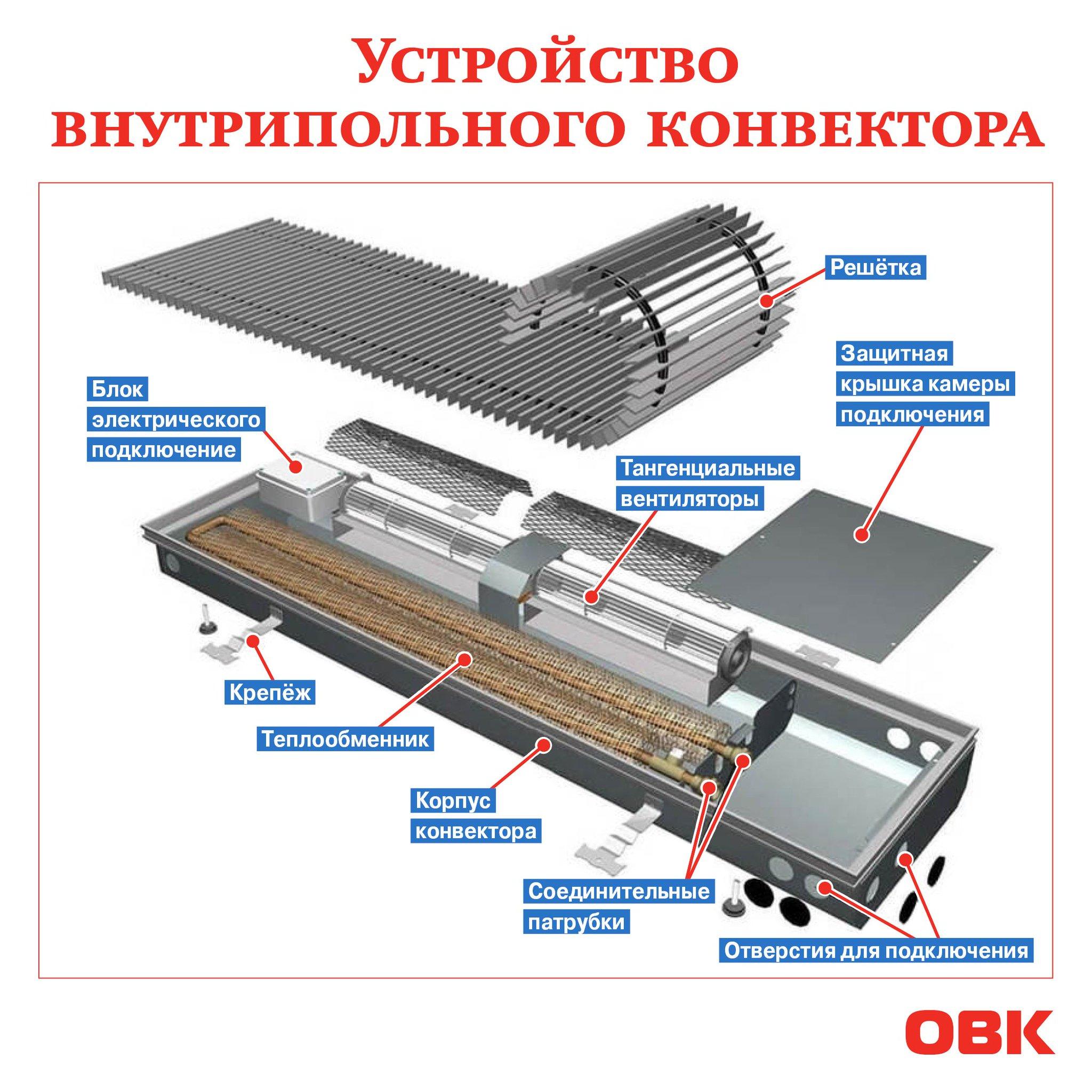 Принцип работы конвектора электрического, правила выбора и эксплуатации