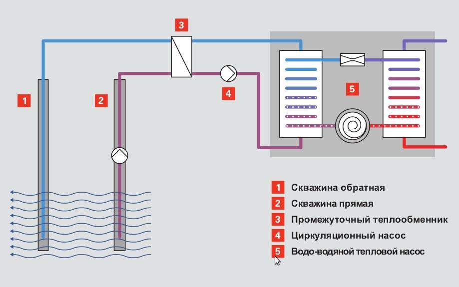Схемы подключения насоса отопления: варианты монтажа и пошаговый инструктаж