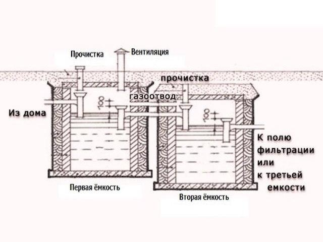 Монолитный бетонный септик: монтаж в 6 простых этапов