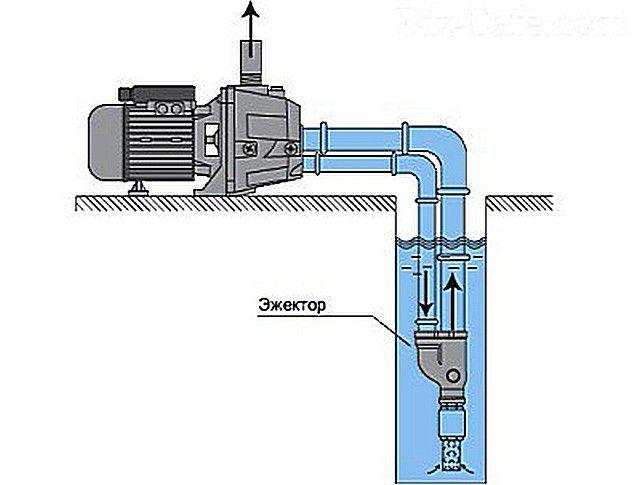 Реле давления для насосной станции - принцип работы, выбор, монтаж и настройка