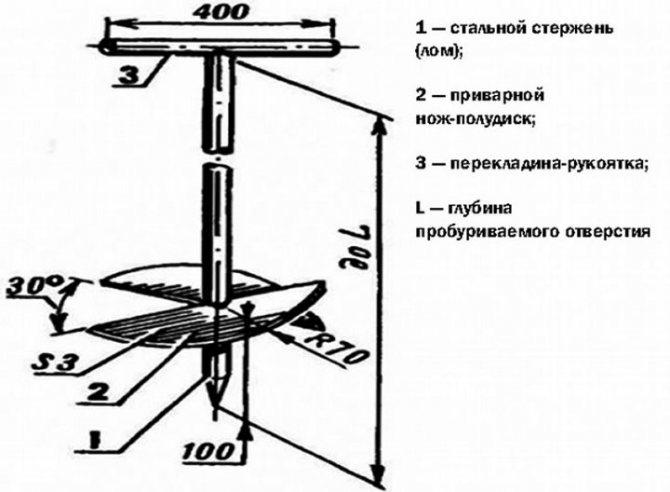 Буровые насадки для бурения скважин: как сделать своими руками, чертежи ручной конструкции - самодельная машина