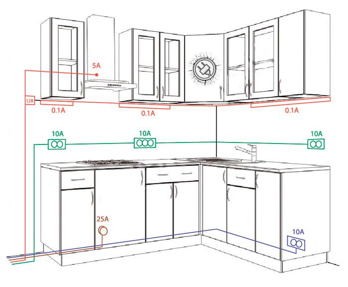 Розетки на кухне: высота и правила расположения