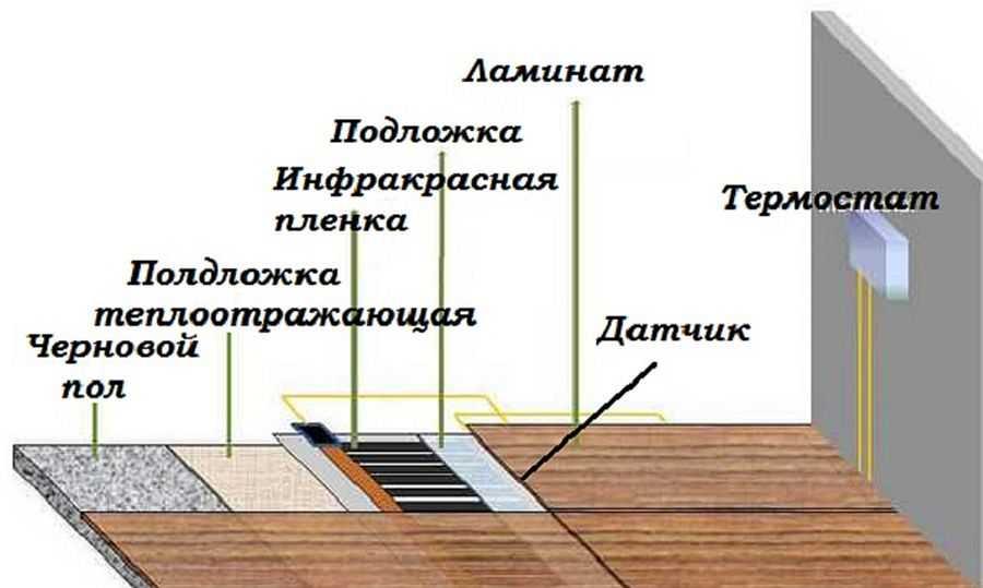 Укладка ламината на бетонный пол с подложкой: пошаговая технология укладки на неровный пол