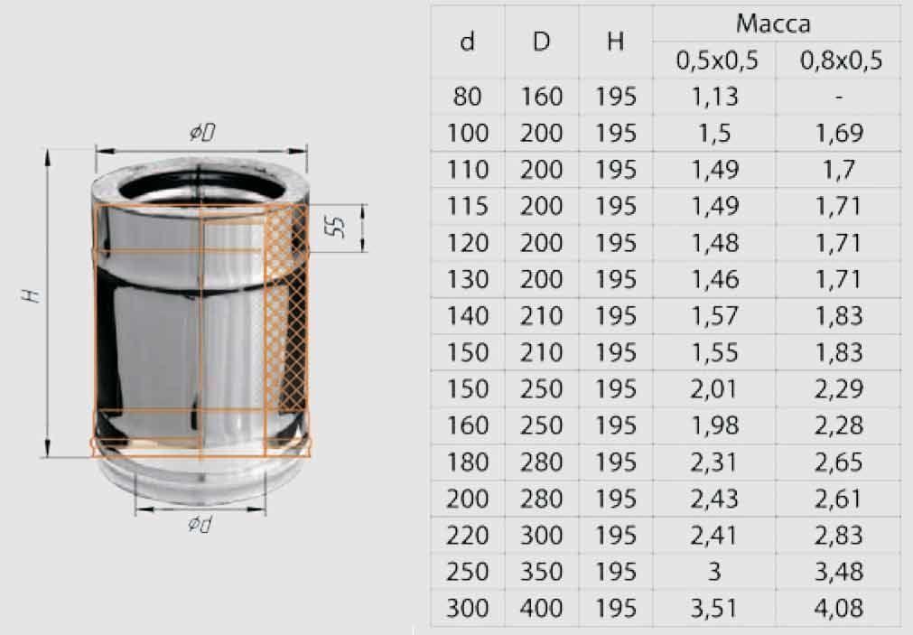 Выбор материала и расчёт параметров труб для дымохода