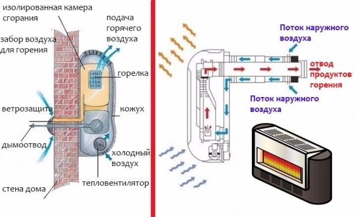 Газовые конвекторы: что думают пользователи?