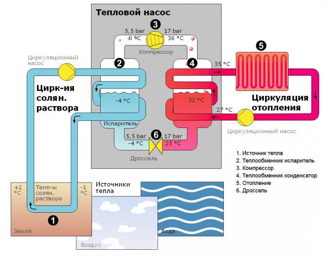 Технология сборки теплового насоса типа вода-вода с отбором тепла из скважины