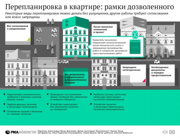 Демонтаж не несущих стен при перепланировке квартиры: можно ли без разрешения сносить, какие необходимы документы, что не нужно согласовывать, судебная практика