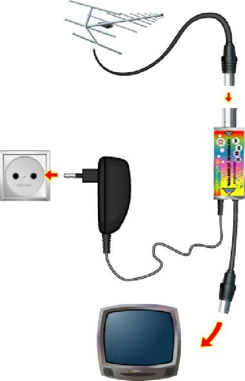 Усилитель тв сигнала для квартиры на кабельное