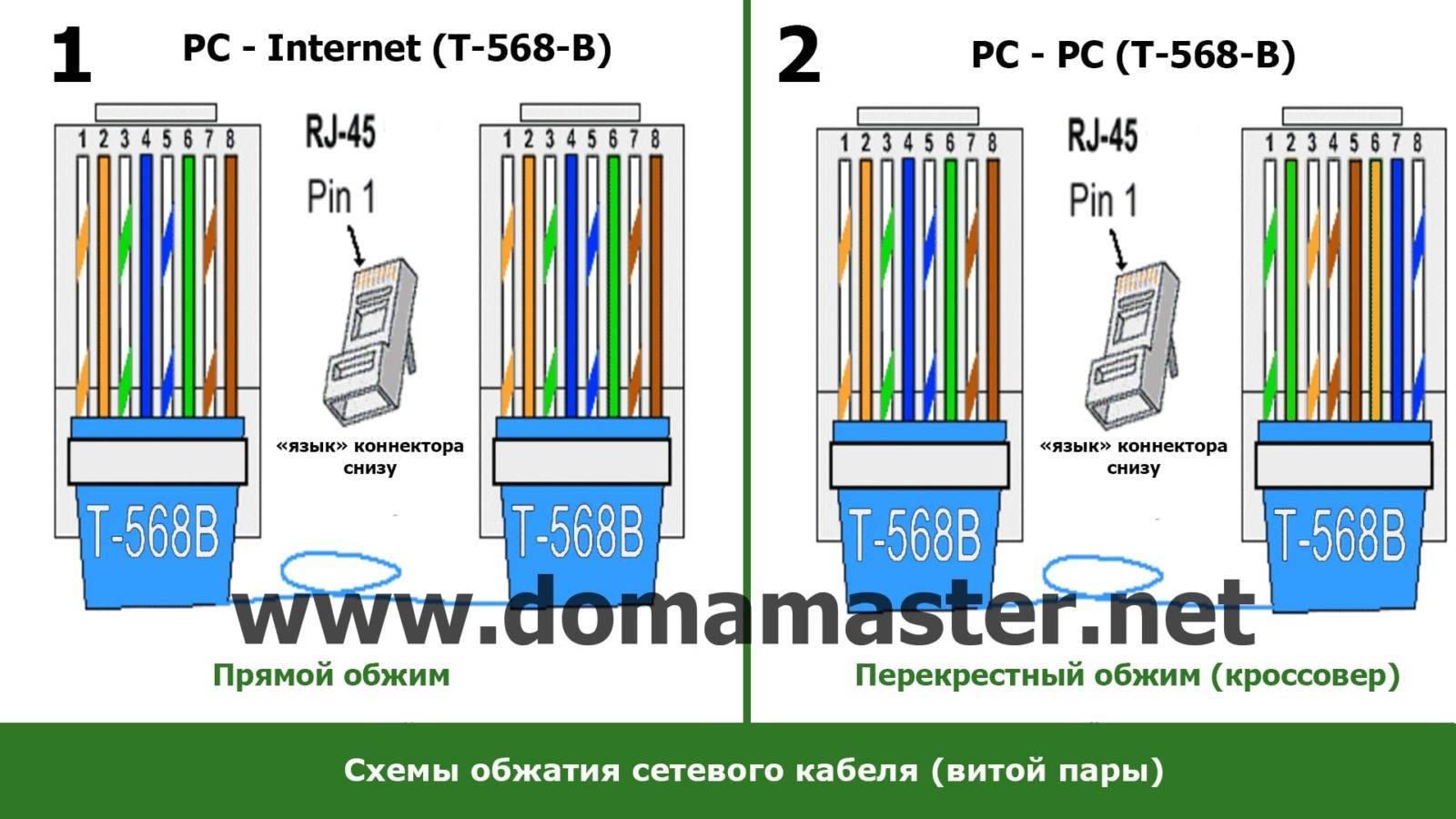 Обжим витой пары: необходимые инструменты, способы обжатия сетевого провода и процесс, схема