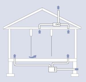 Вытяжка в деревянном доме: от вентиляции до обустройства кухни