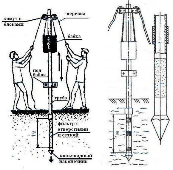 Как своими руками создать абиссинский колодец
