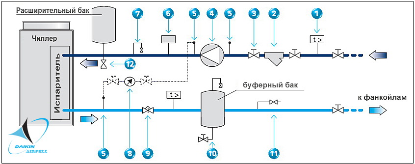 Система чиллер-фанкойл: тонкости эксплуатации