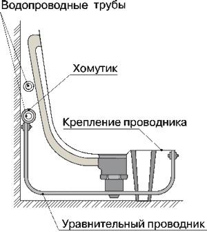 Зачем заземлять ванну - только ремонт своими руками в квартире: фото, видео, инструкции