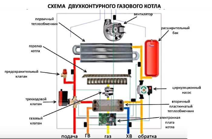 Ремонт и настройка газовых водонагревателей своими руками: обзор типовых проблем с «водогрейками»
