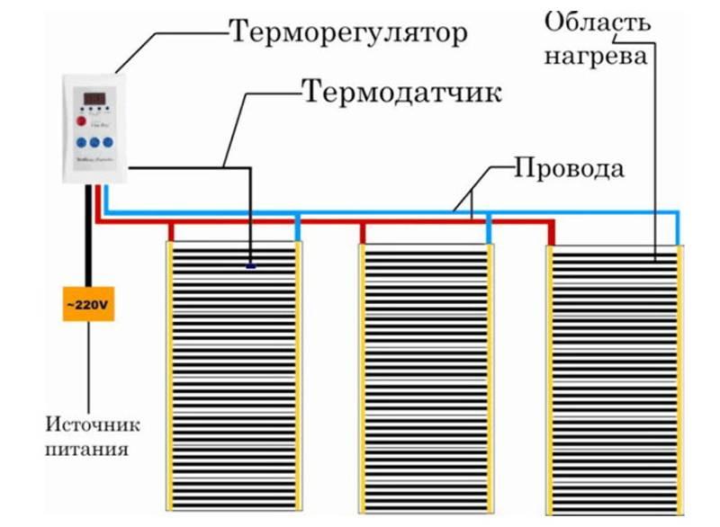 Теплый пол под ламинат: монтаж и укладка пленочной инфракрасной системы