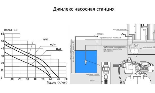 Устройство и принцип работы насосной станции для водоснабжения