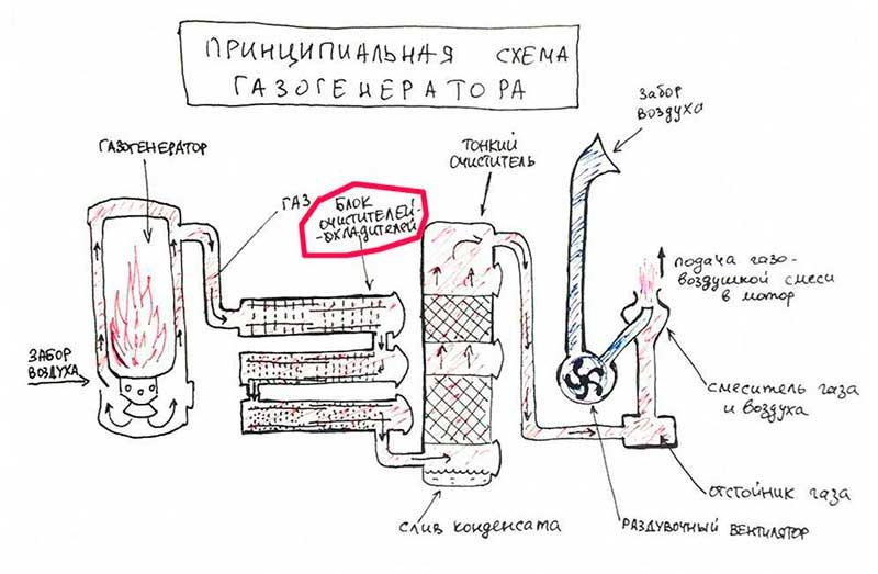Как сделать древесный газогенератор своими руками