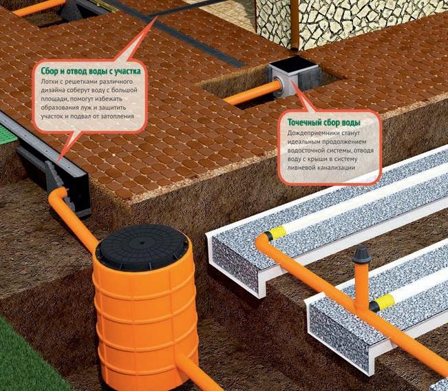 Ливневая канализация в частном доме: состав монтаж устройство своими руками + фото