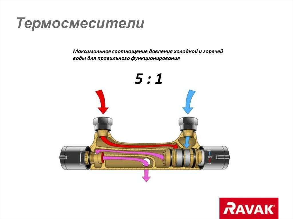 О том, как устроен термостатический смеситель и как грамотно его установить