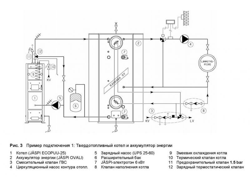 Как рассчитать теплоаккумулятор для твердотопливного котла и выполнить его обвязку