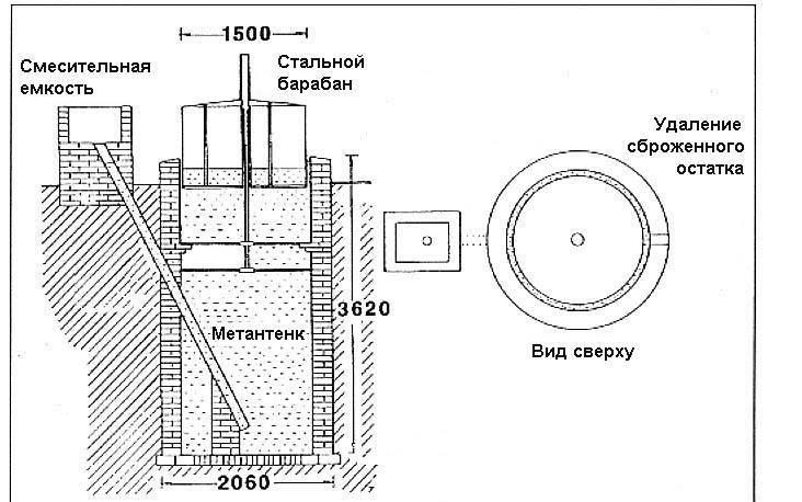 Принцип работы и проектирование биогазовых установок