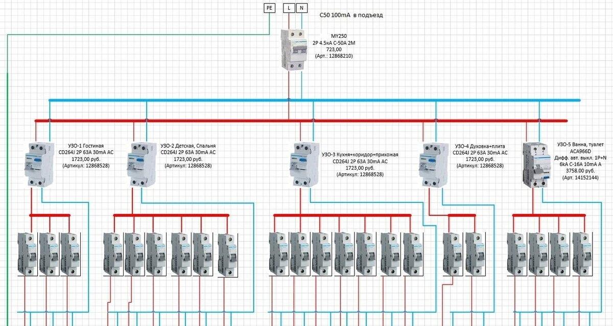 Селективность автоматических выключателей пуэ - о пожарной безопасности простыми словами