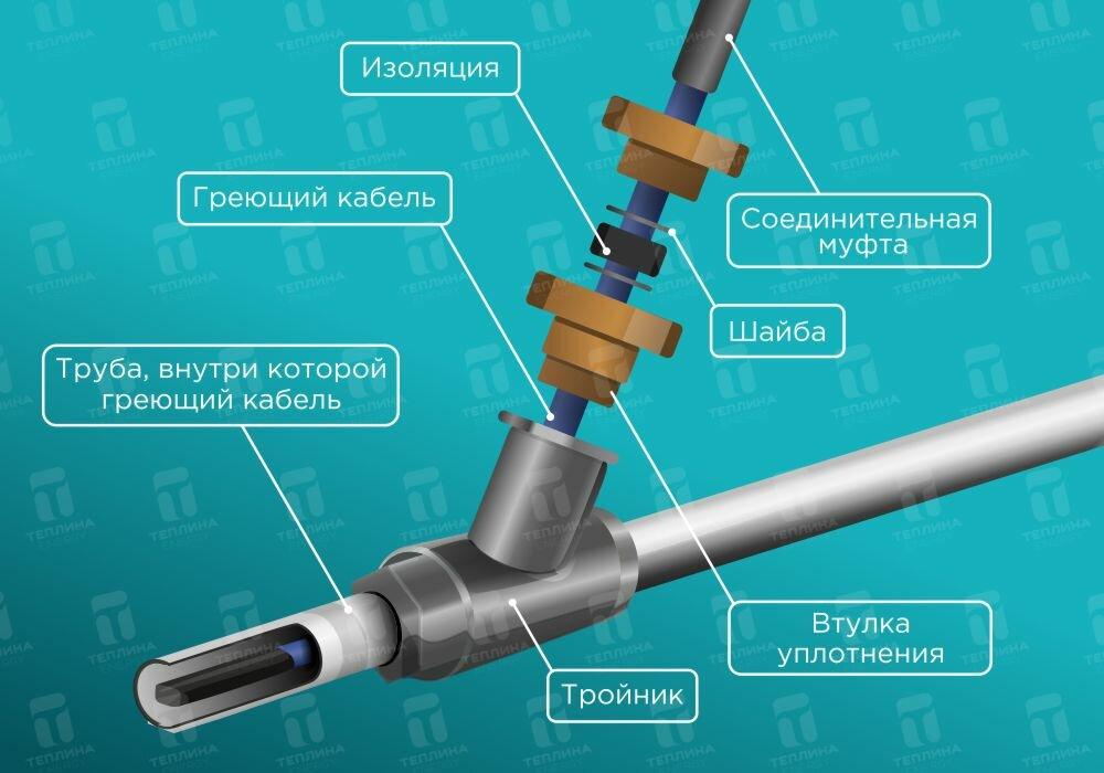 Как выбрать саморегулирующий греющий кабель для водопровода