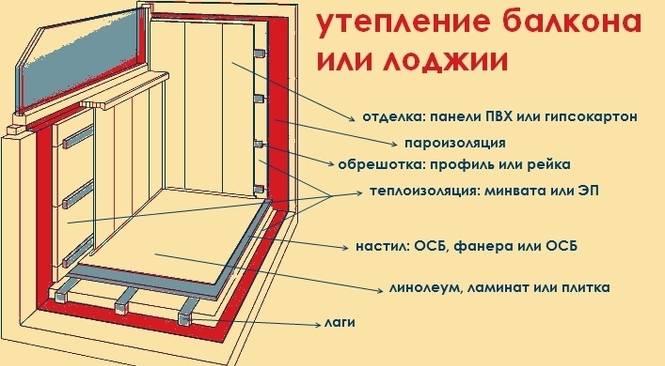 Как утеплить балкон изнутри своими руками (7 видео)