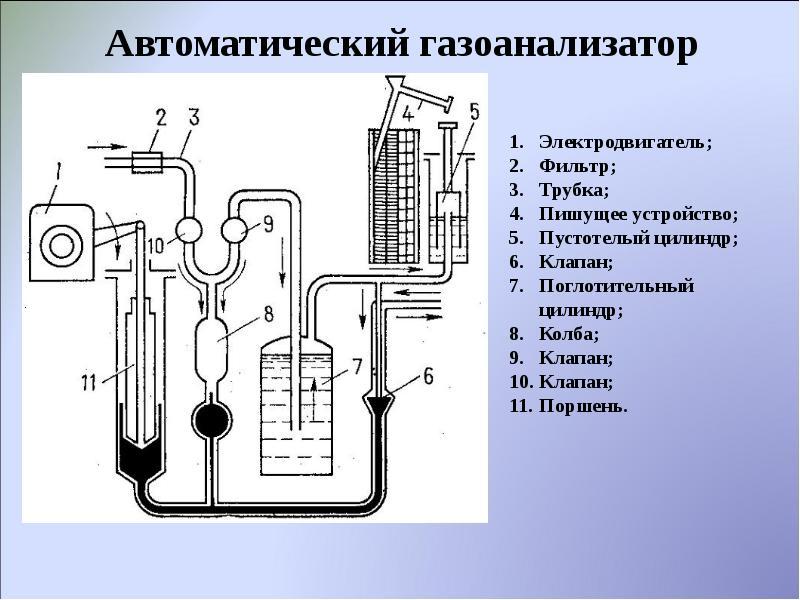 Руководство по газоанализаторам для воздуха рабочей зоны