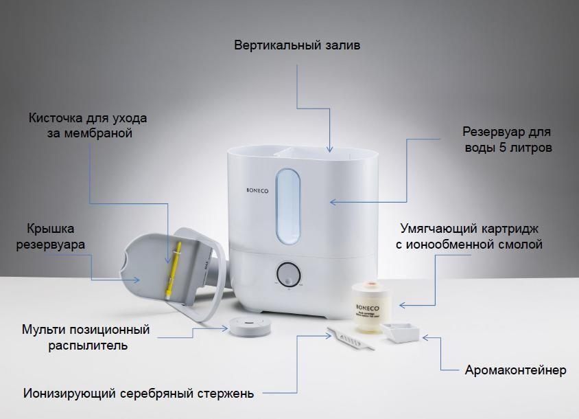 Ионизатор воздуха – панацея или плацебо?