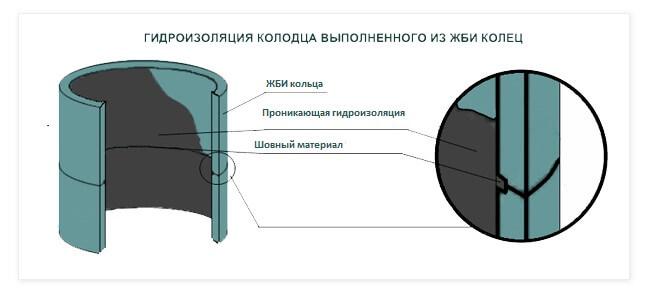 Заделка швов в колодце из бетонных колец - bmi-rus.ru