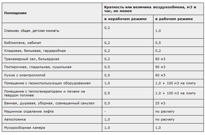 Техническое обслуживание вентиляции: перечень работ, ответственная организация